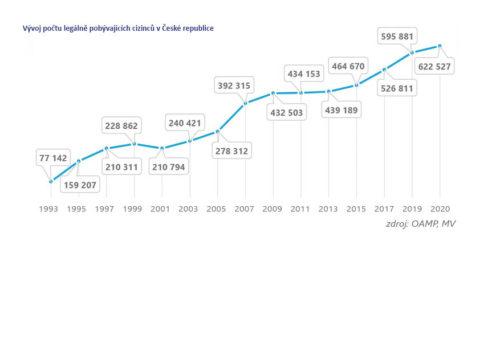 Vývoj počtu legálně pobývajících cizinců v České republice