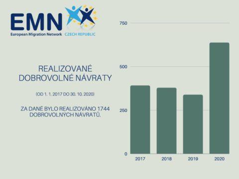Realizované dobrovolné návraty od roku 2017 do 2020