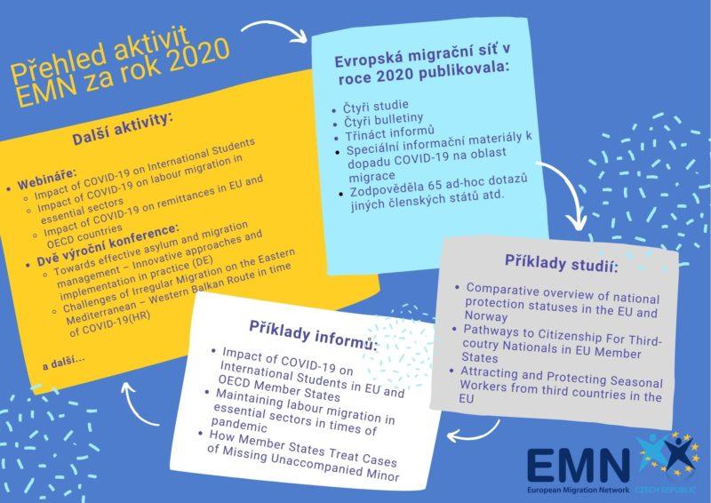 Přehled aktivit EMN za rok 2020.
