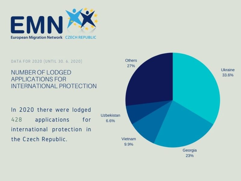 Number of lodged applications for international protection in the Czech Republic (1. 1. 2020 - 30. 6. 2020)