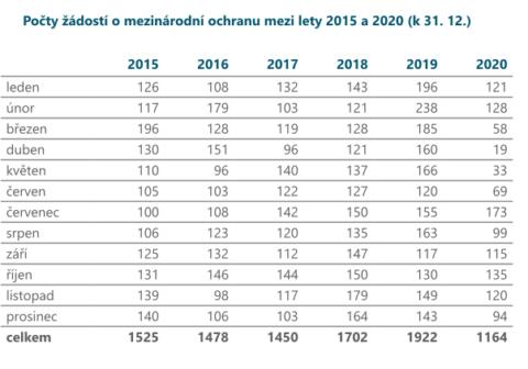 Počty žádostí o mezinárodní ochranu (2015 - 31. 12. 2020)
