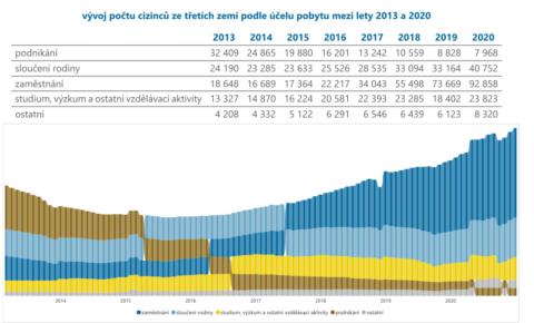 Vývoj počtu cizinců v ČR podle účelu pobytu (do 31. 12. 2020)
