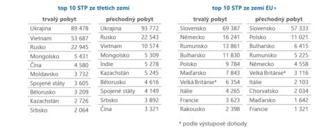 TOP 10 státních příslušností podle druhu pobytu na území ČR (k 30. 6. 2021)
