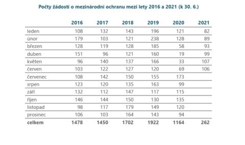 Počty žádostí o mezinárodní ochranu mezi lety 2016 a 2021 (k 30. 6. 2021)