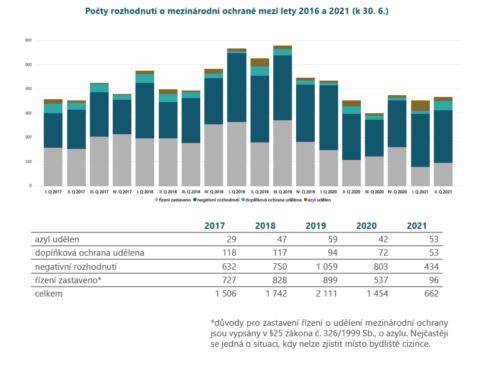 Počty rozhodnutí o mezinárodní ochraně mezi lety 2016 a 2021 (k 30. 6. 2021)