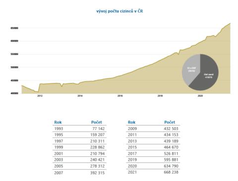 Vývoj počtu cizinců v České republice (k 30. 6. 2021)